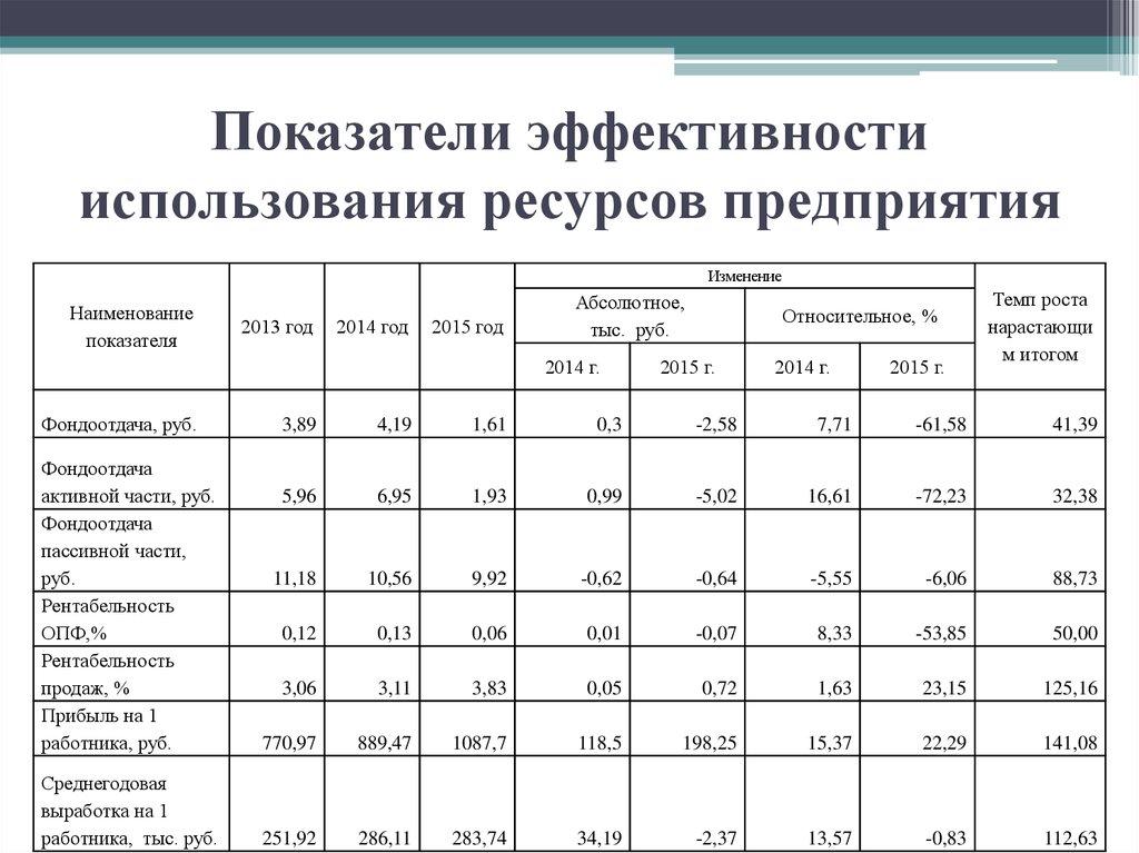 Экономическая эффективность предприятия курсовая работа 6747