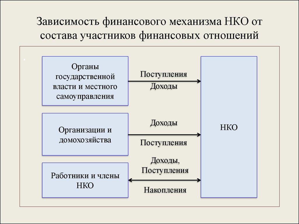 участники финансовых отношений некоммерческих организаций