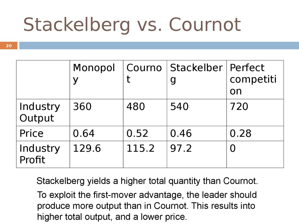 Stackelberg vs. Cournot