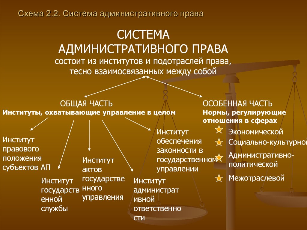 Административное право шпаргалки концепции административного процесса