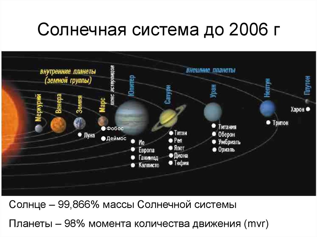 обильного расположение планет от солнца по порядку фото частности, них присутствовала