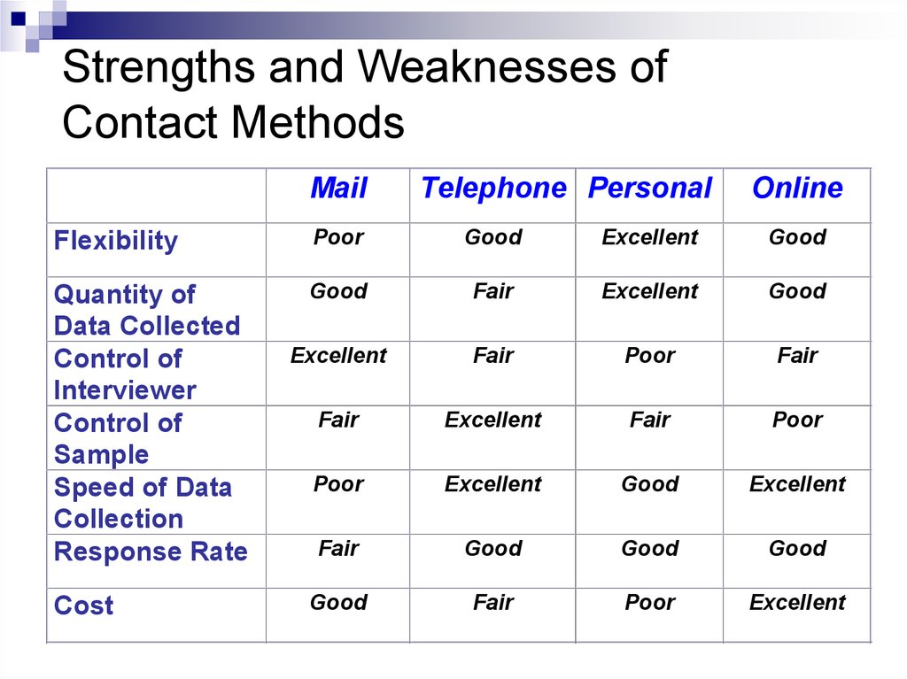 Strengths and Weaknesses of Contact Methods