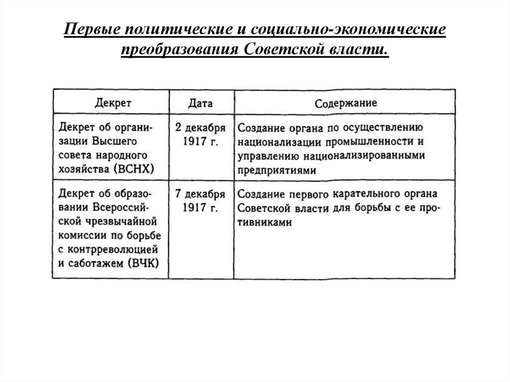 Первые Социально Экономические Преобразования Советской Власти Шпаргалка