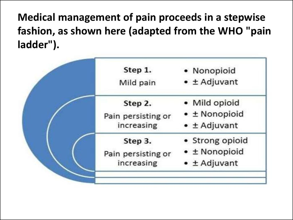 "Medical management of pain proceeds in a stepwise fashion, as shown here (adapted from the WHO ""pain ladder"")."