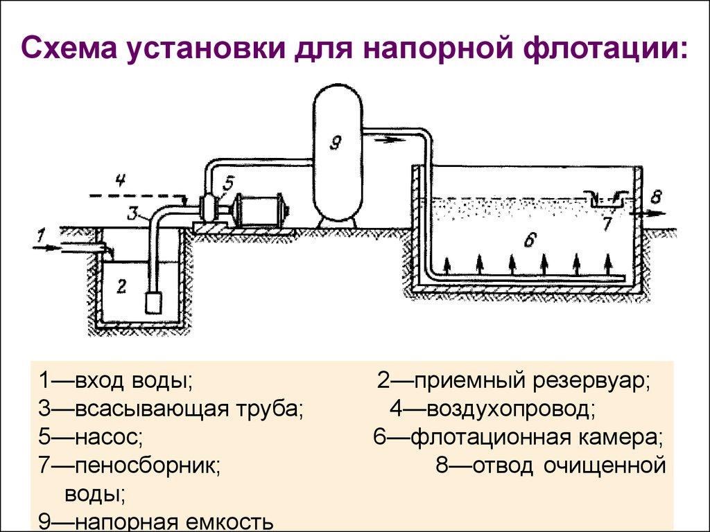 флотации аппараты напорной