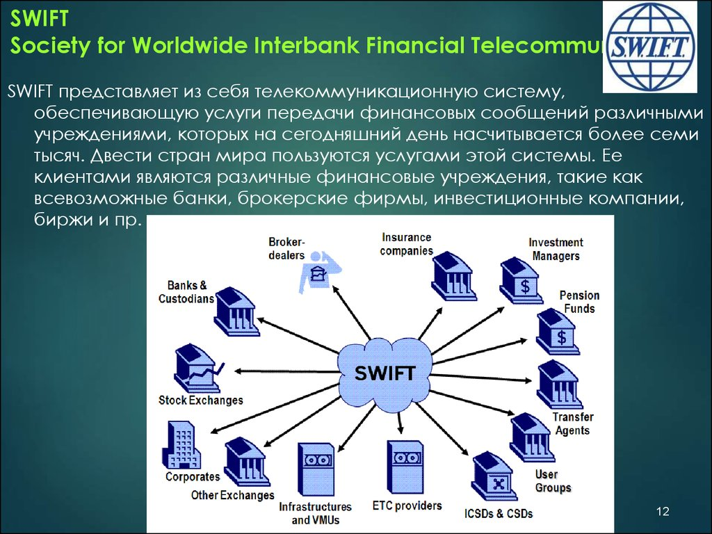 SWIFT Society for Worldwide Interbank Financial Telecommunication