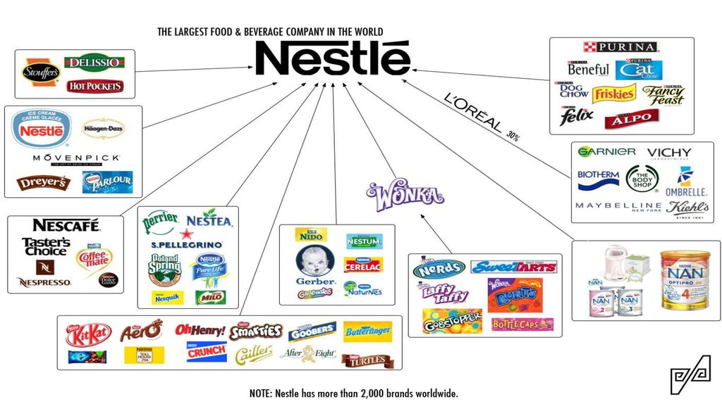 nestle business portfolio Senior portfolio manager at nestlé waters 所在地区 美国 大纽约地区 所属行业 日用品 目前就职 nestlé waters 上一个  looking for great business analysts here at 赞.
