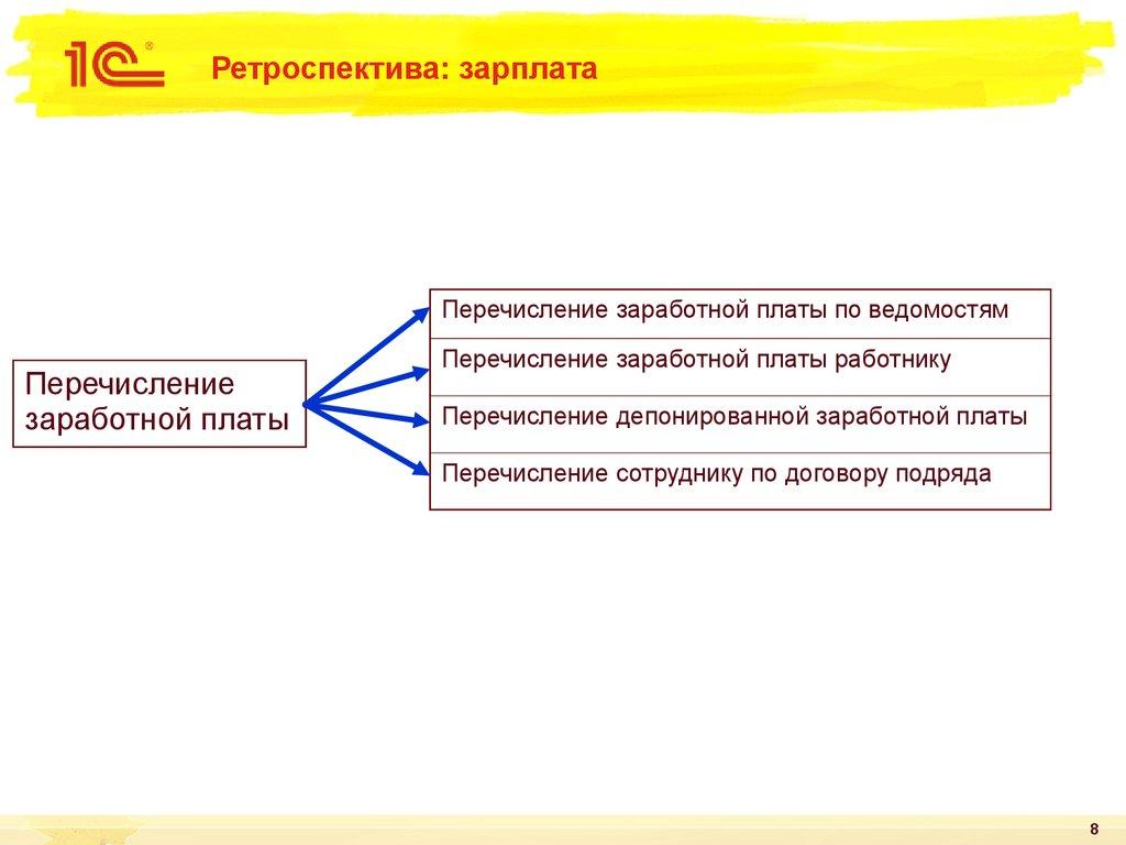 online Методические указания