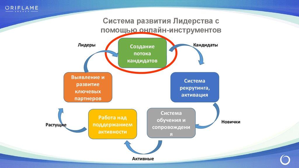 система развития персонала курсовая