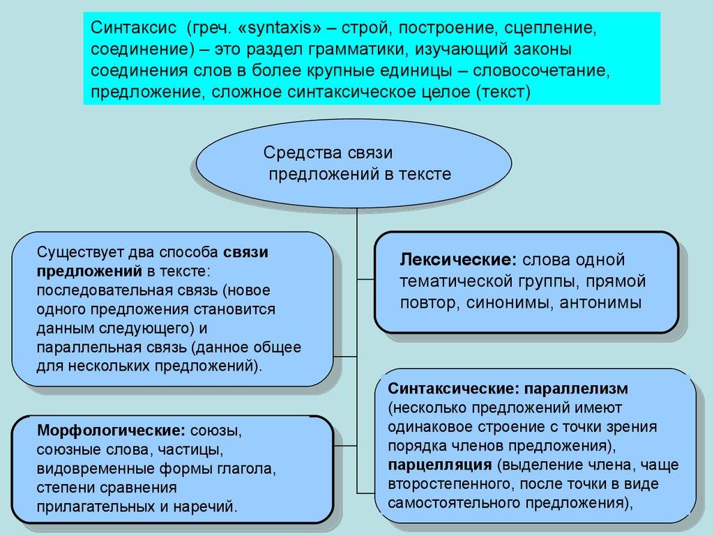 Схема связи предложений в тексте 888
