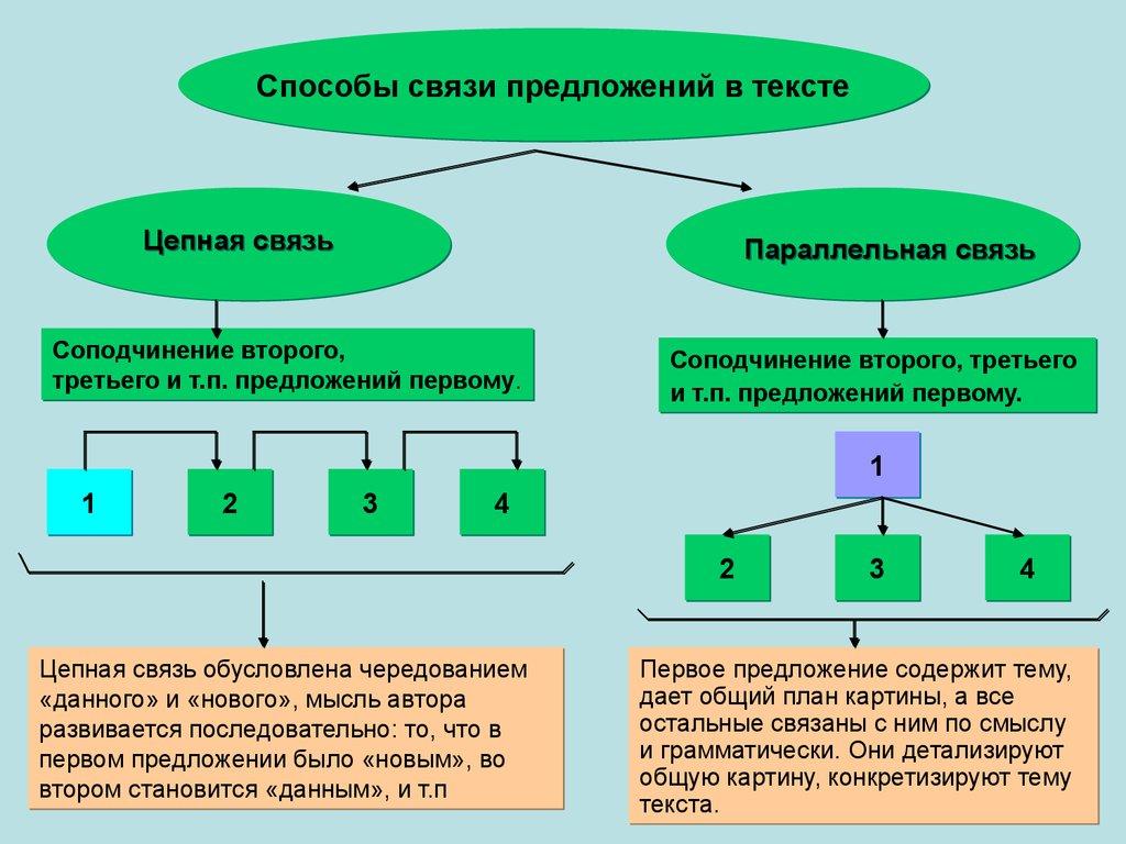 Схема связи предложений в тексте 98