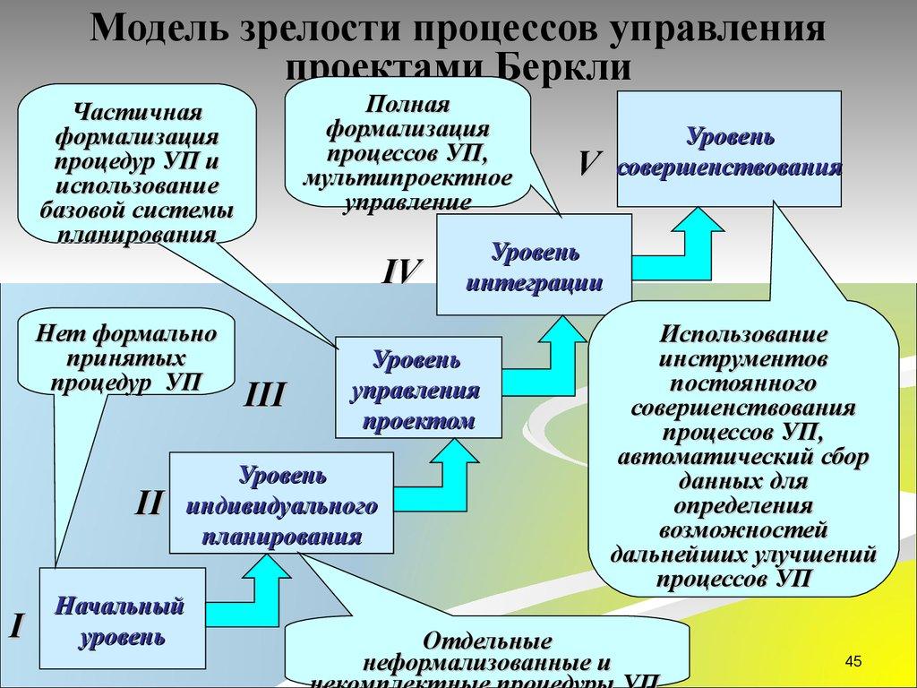 модели зрелости управления корпоративная шпаргалка система сущность, проектами