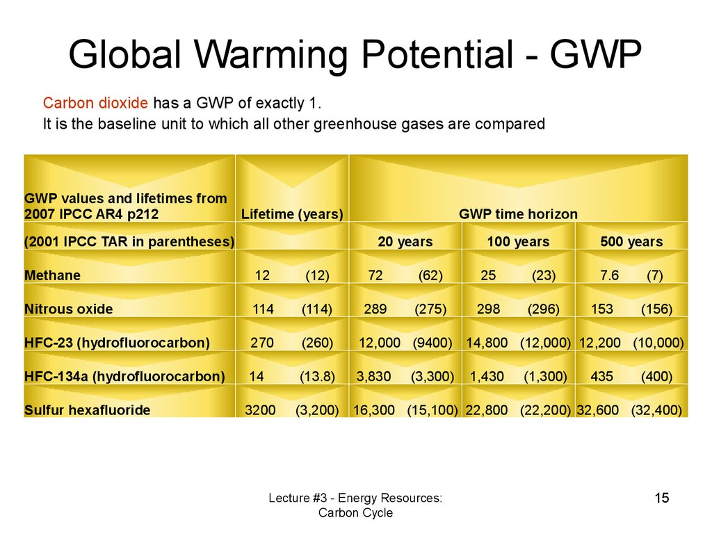 Global Warming Potential - GWP