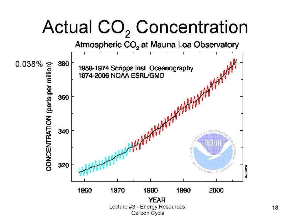 Actual CO2 Concentration