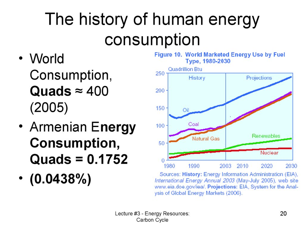 The history of human energy consumption