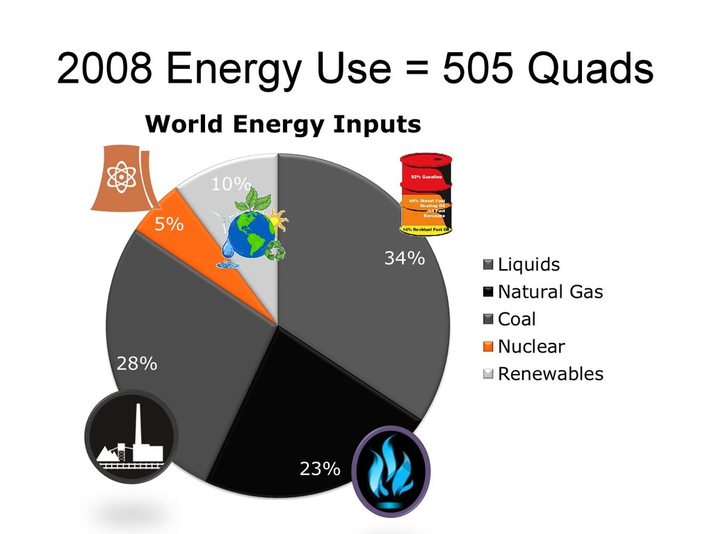 2008 Energy Use = 505 Quads