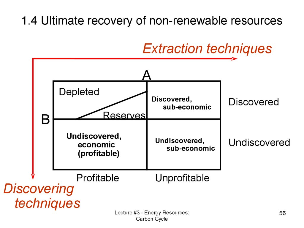 1.4 Ultimate recovery of non-renewable resources