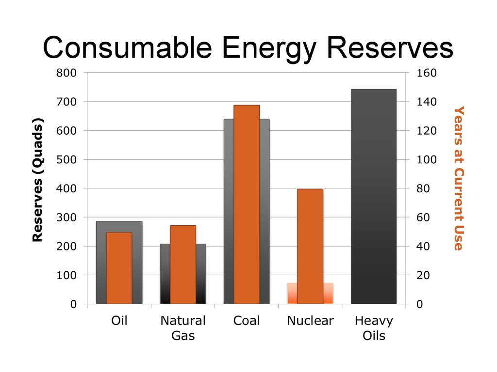 Consumable Energy Reserves >36,000 Quads