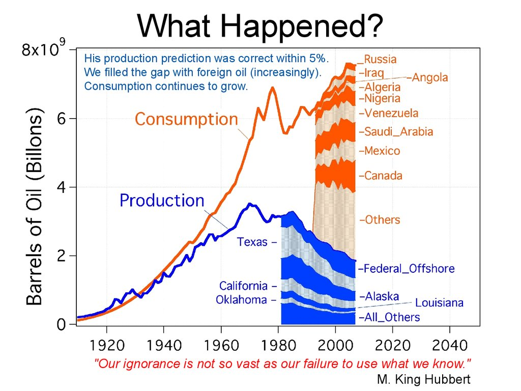 Example: US Oil Production