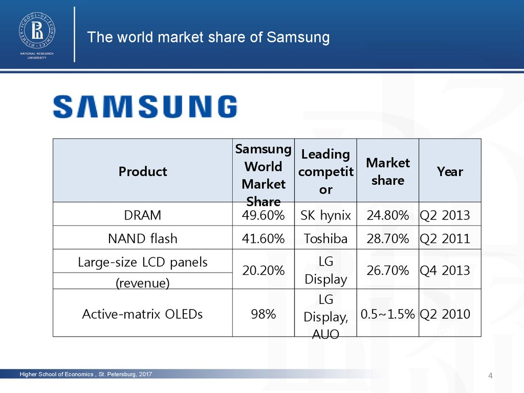 samsung economics Samsung recently commissioned oxford economics to conduct an in-depth study into the state of enterprise mobility in 2018, focusing in particular on the differences between organizations who have adopted bring your own device (byod) policies and those who have chosen to provide mobile devices to.