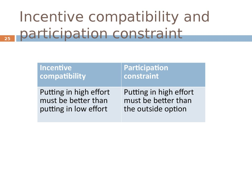 Incentive compatibility and participation constraint