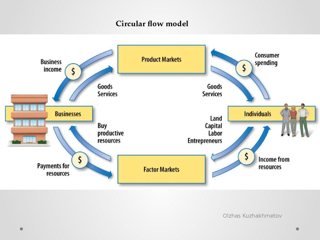 Introduction to economics principles of economics lecture 2 circular flow model olzhas kuzhakhmetov nvjuhfo Images