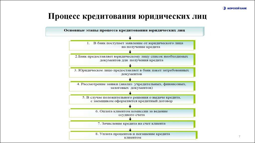 кредитный процесс в коммерческом банке