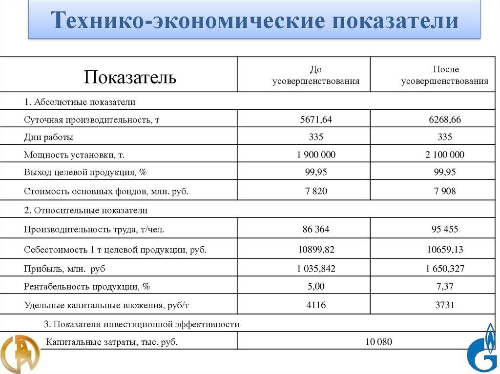 19. Технико-экономические показатели