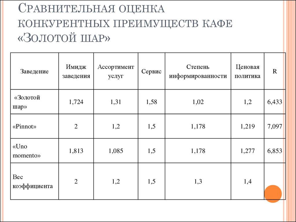 comparative estimate