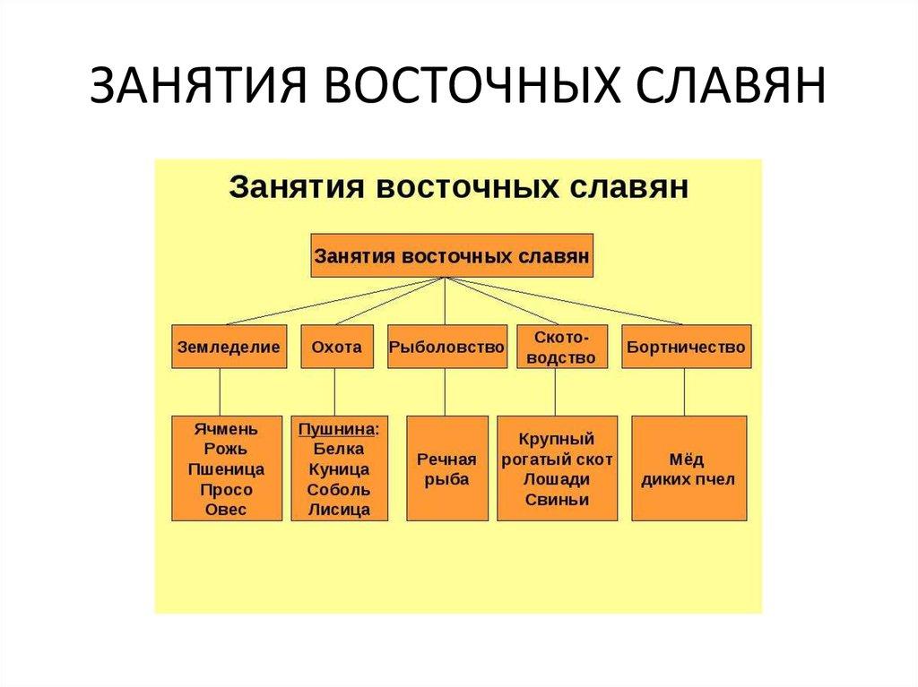 Занятия, общественный строй, верования восточных славян - презентация онлайн