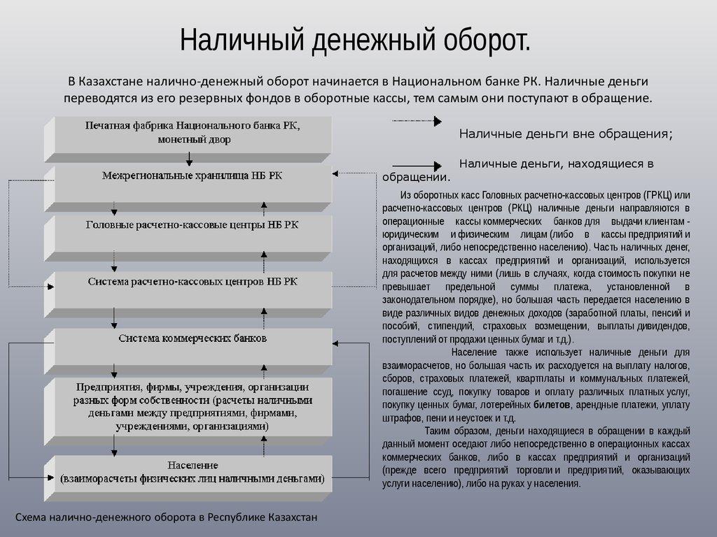 денежная и денежное шпаргалка обращение система