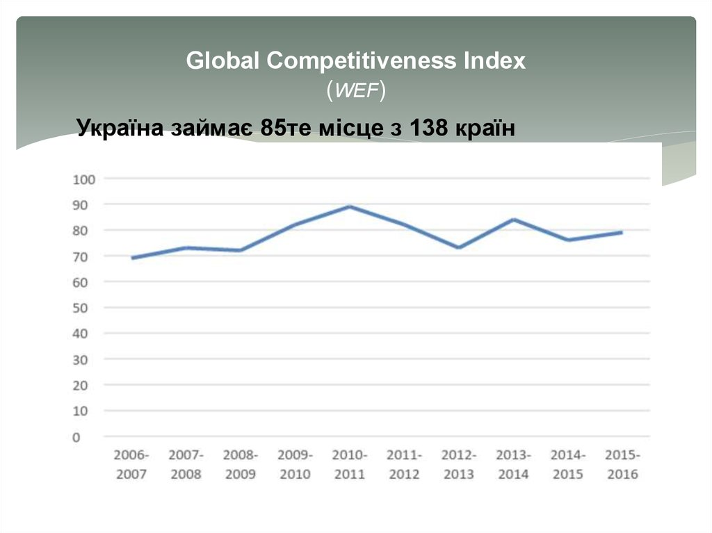 Global Competitiveness Index (WEF)