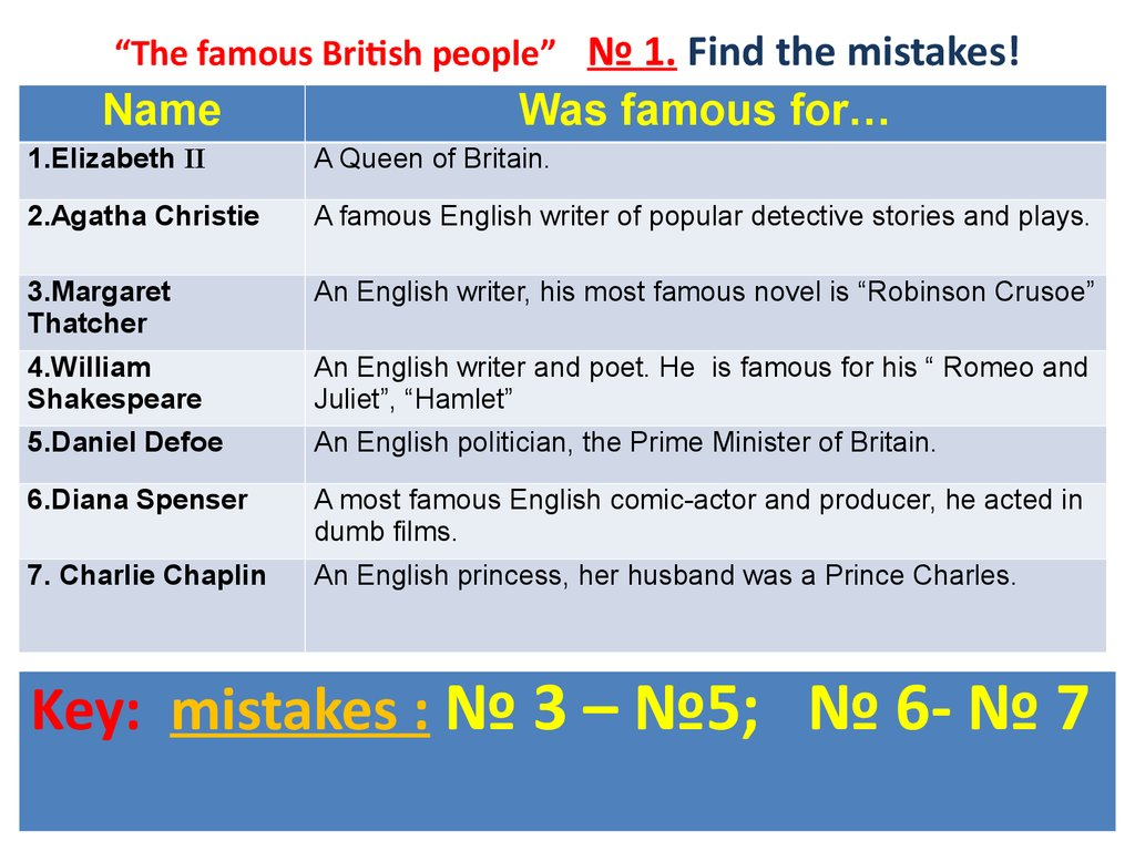 """The famous British people"" № 1. Find the mistakes!"