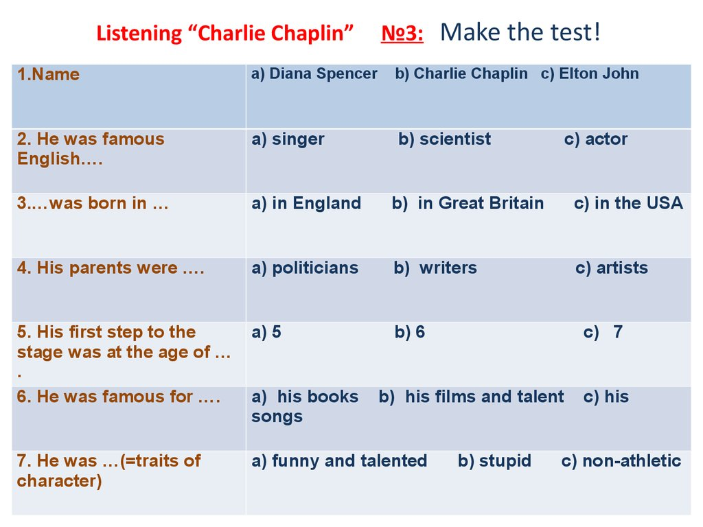 "Listening ""Charlie Chaplin"" №3: Make the test!"