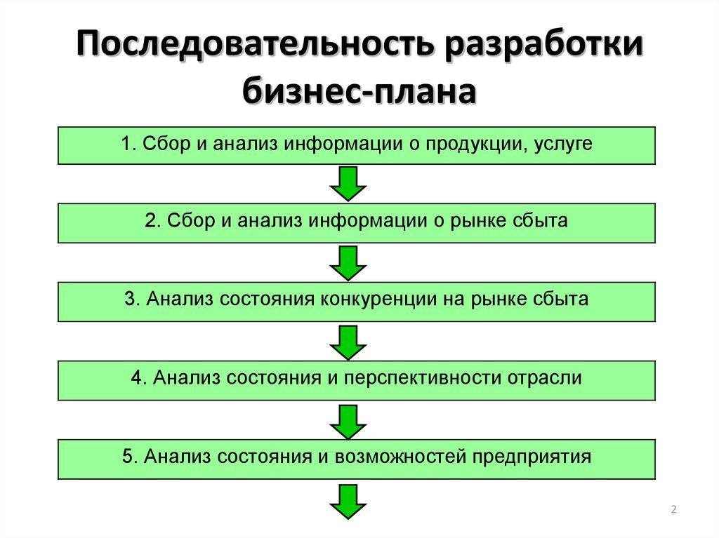 Типовые структуры бизнес плана готовые образовательные бизнес планы