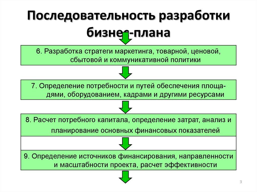 Последовательность разработки бизнес планов идеи осеннего бизнеса