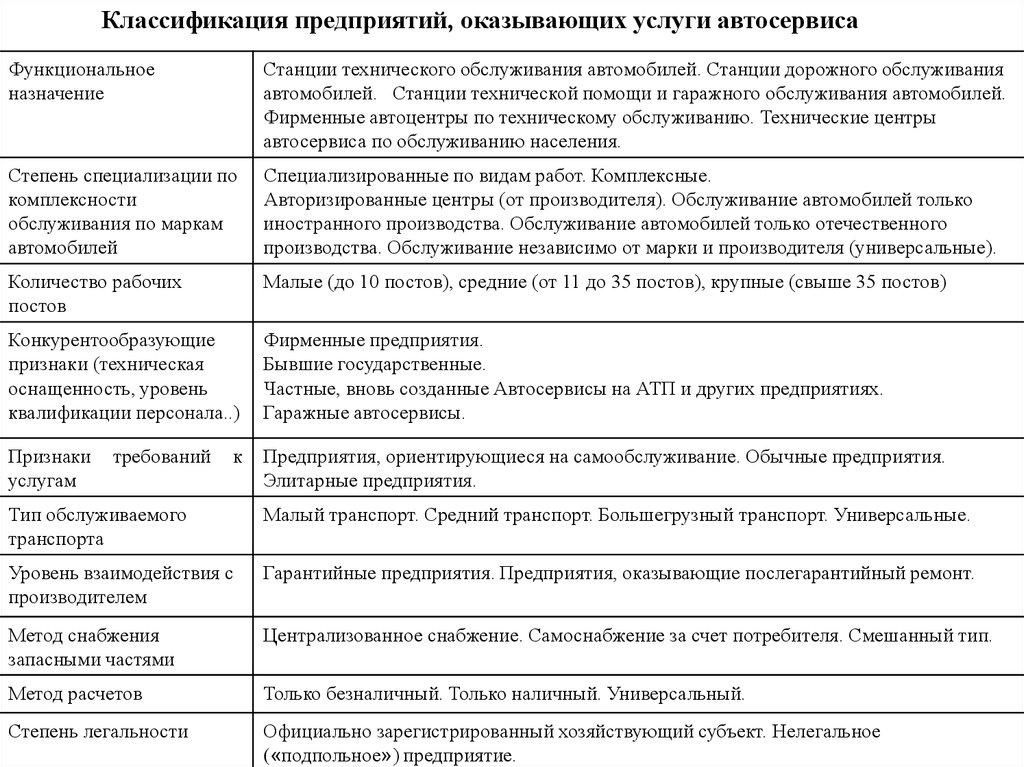 Договор на обслуживание в автосервисе с предприятием