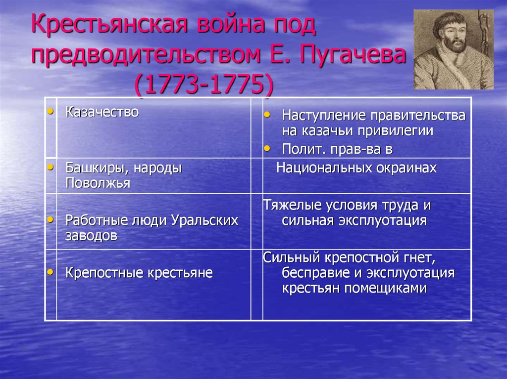 определенные сообщение о крестьянской войне под предводительством пугачева кратко объявлений продаже