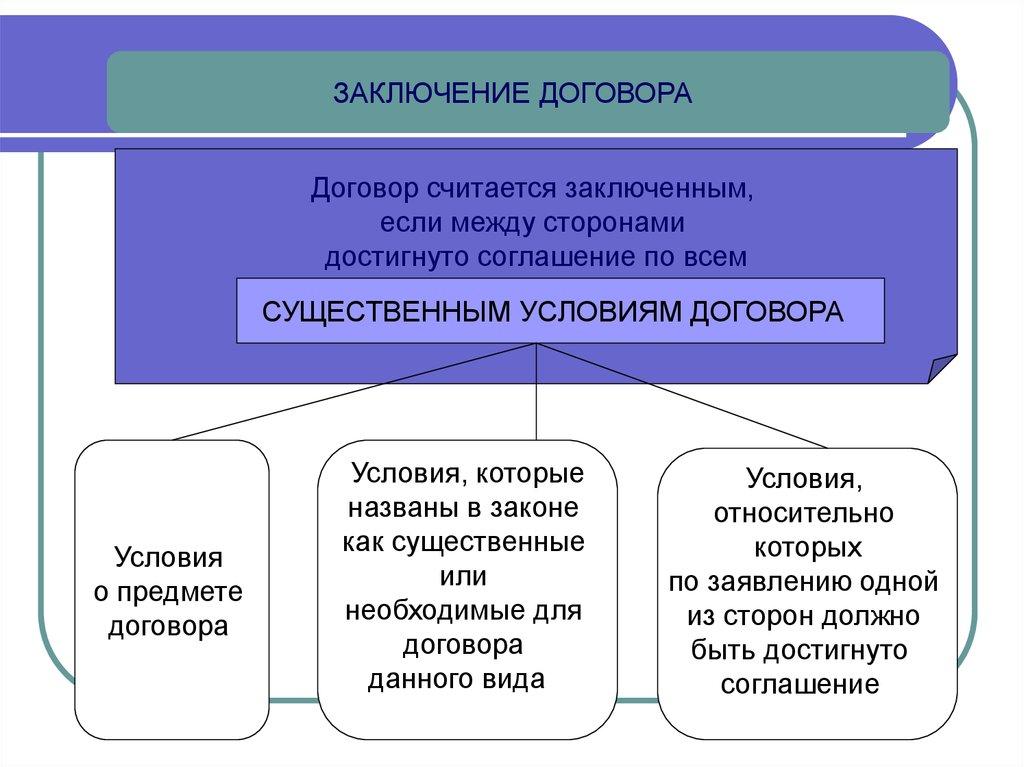 порядок составления договоров рб