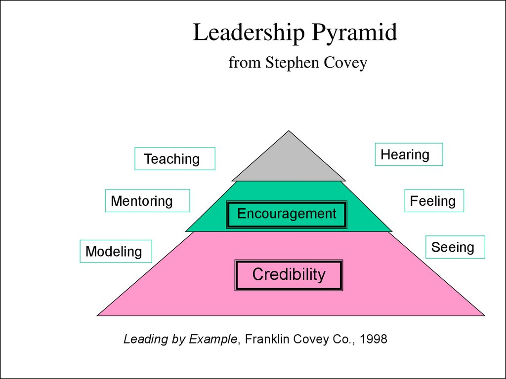 Leadership Pyramid from Stephen Covey