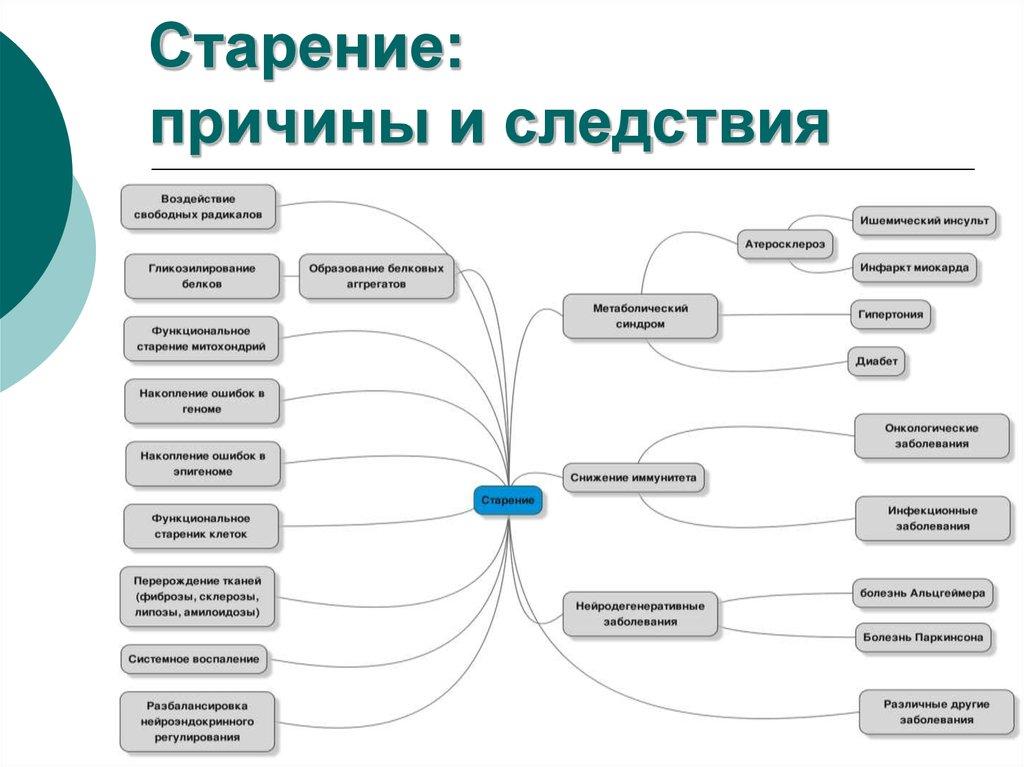 Средняя продолжительность жизни мужчин и женщин  в России