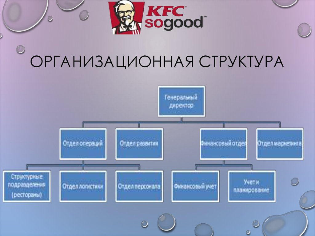 kfc organizational structure chart Organisational structure of kfc : kfc corporation (kfc), founded and also known as kentucky fried chicken, is a chain of fast food restaurants based in louisville, kentucky, in the united states.