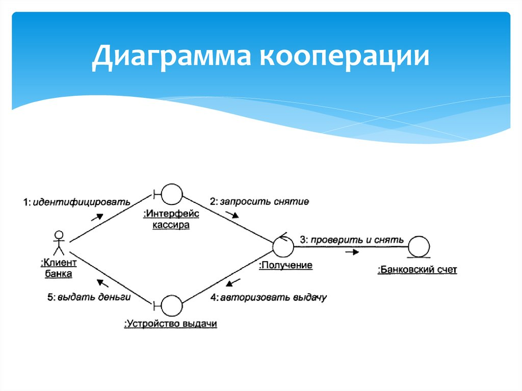 указывают кооперации на диаграмме