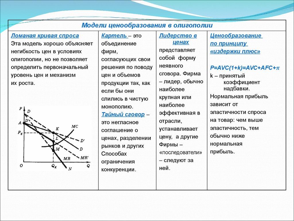 рыночные формы организации предприятий курсовая