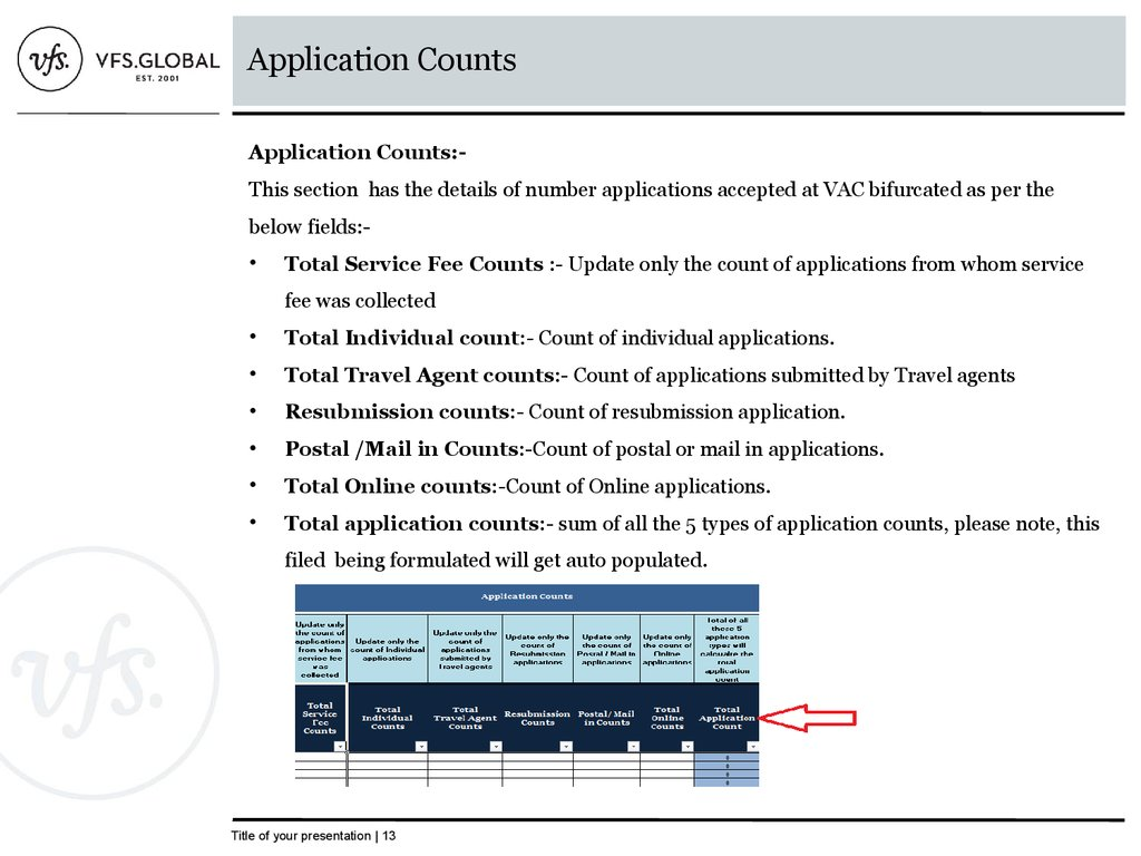 Application Counts