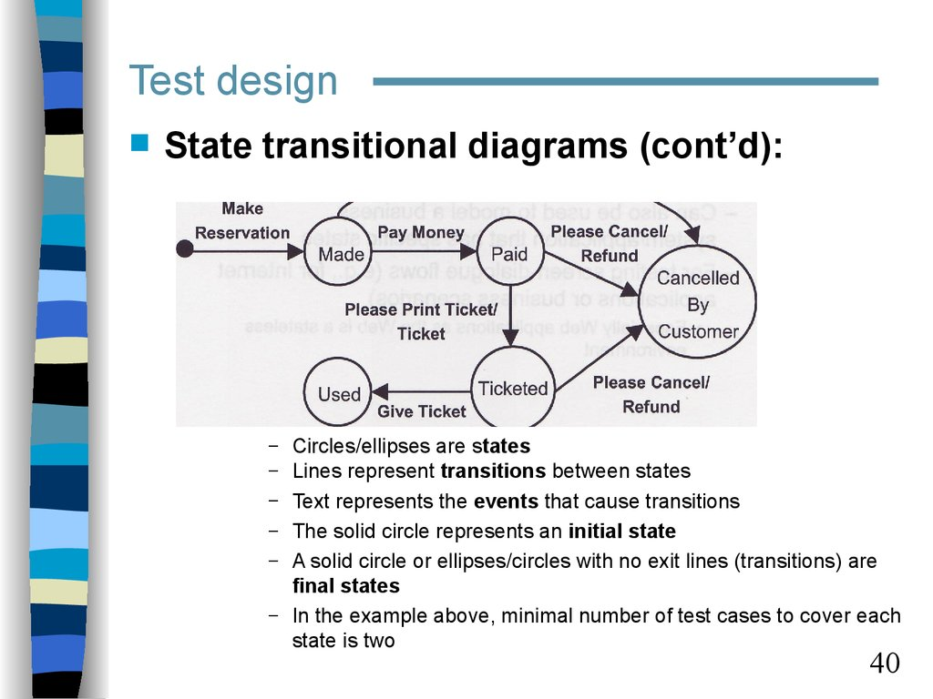 Test Documentation And Case Design Examples Of State Transition Diagrams Transitional Contd Circles Ellipses Are States Lines Represent Transitions Between Text Represents The Events That