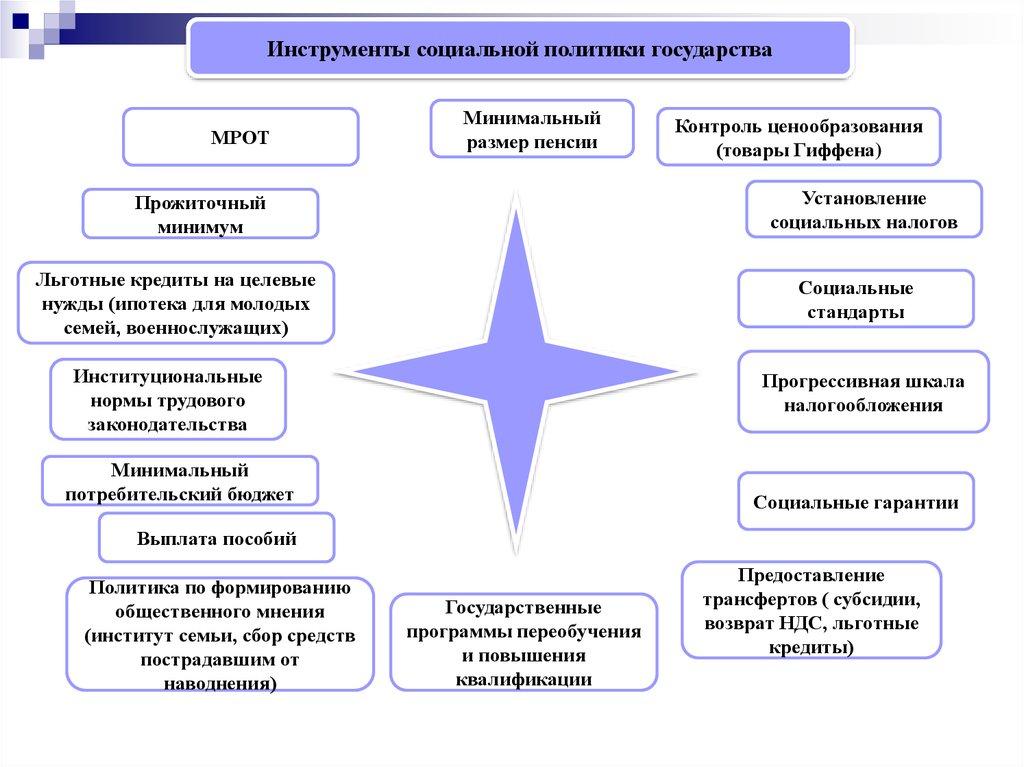 Курсовая работа  Социальное управление посмотреть