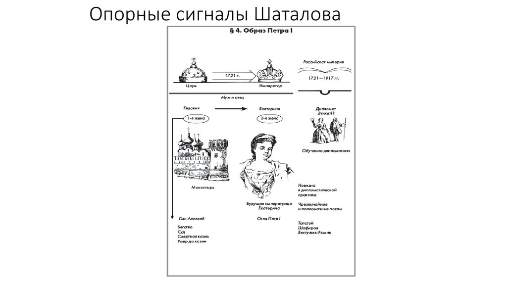 Опорные сигналы шаталова по русскому языку