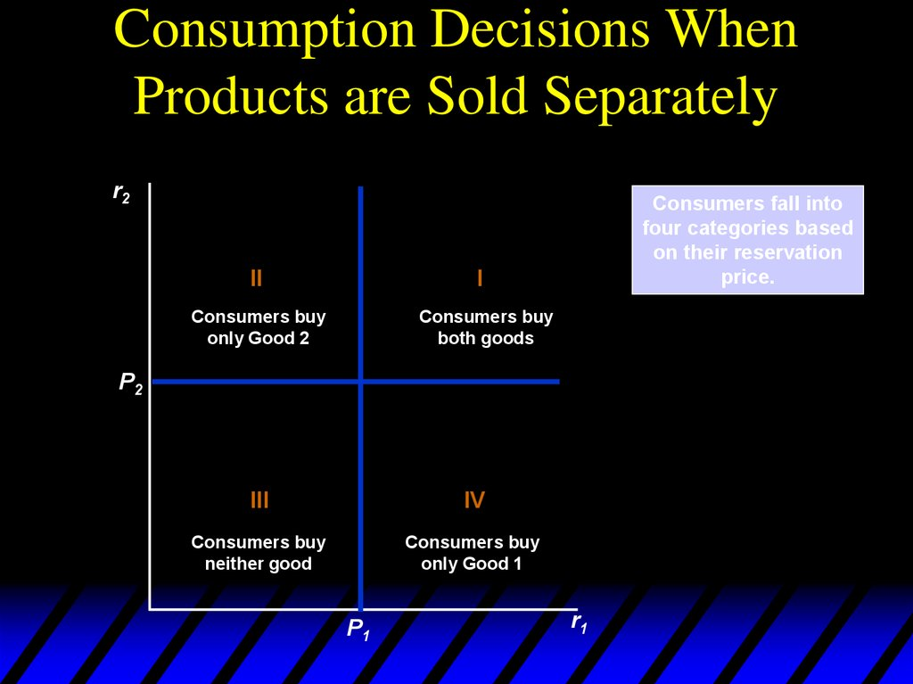 Consumption Decisions When Products are Sold Separately