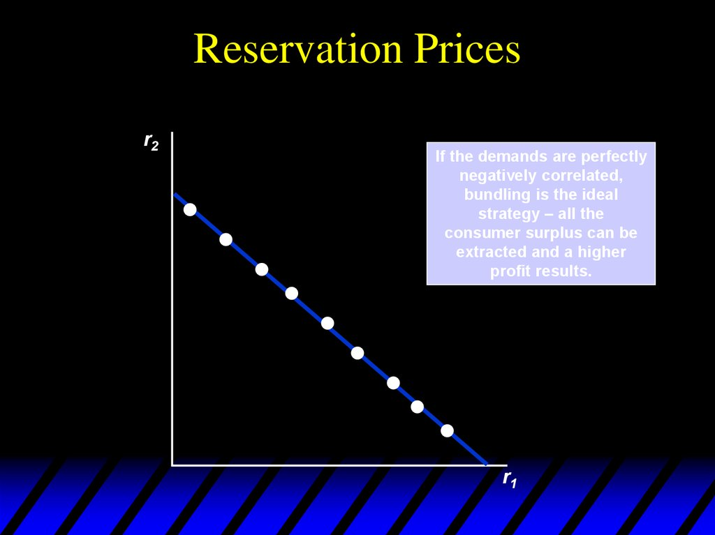 Reservation Prices